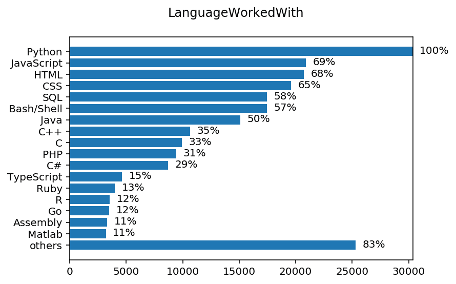 chart LanguageWorkedWith